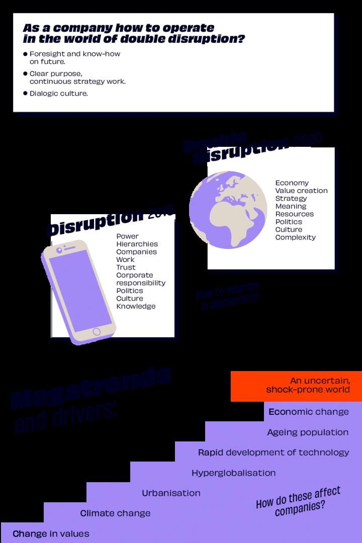 Executive Summary of Double Disruption