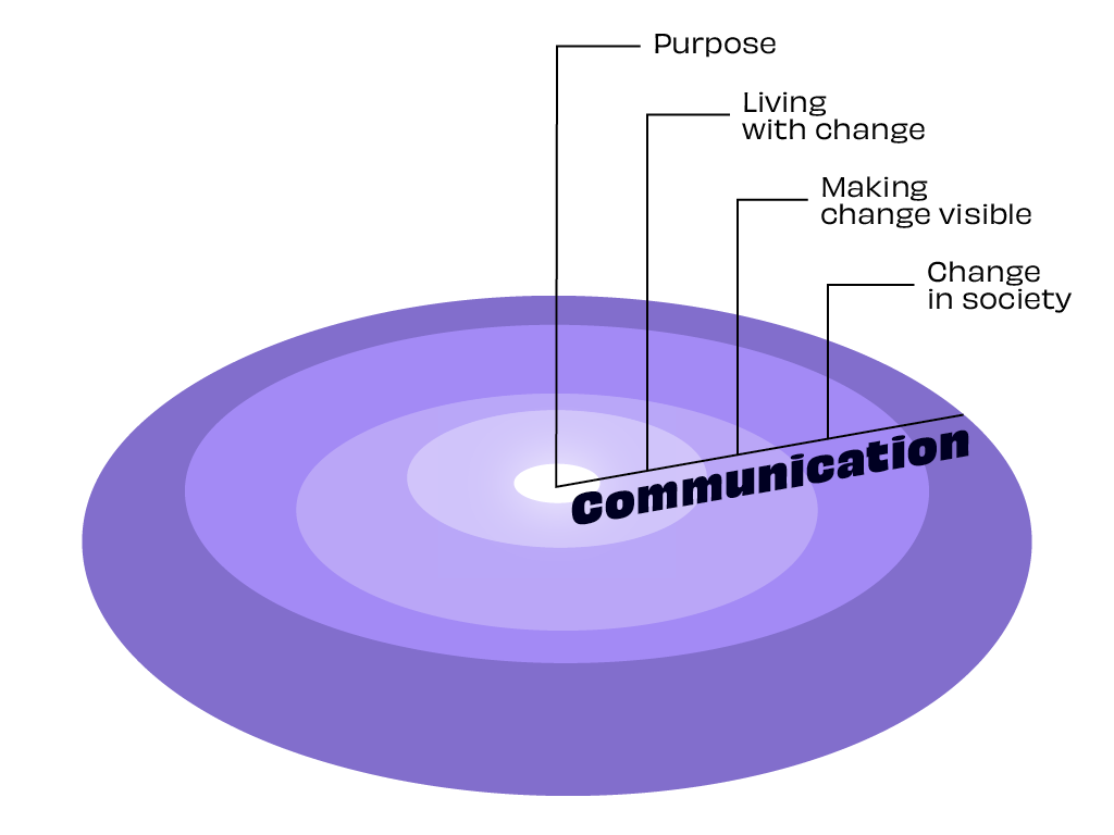 Communication pond which includes purpose, living with change, making change visible and change in society